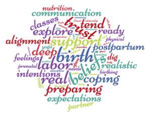 word cloud ten ways to prepare for birth